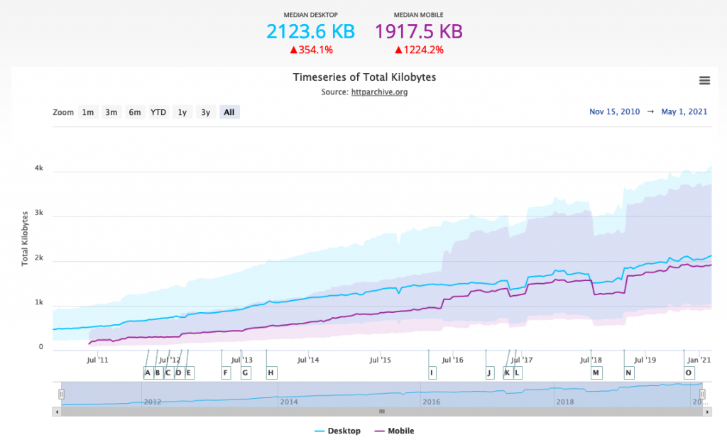 Median web page weight over time